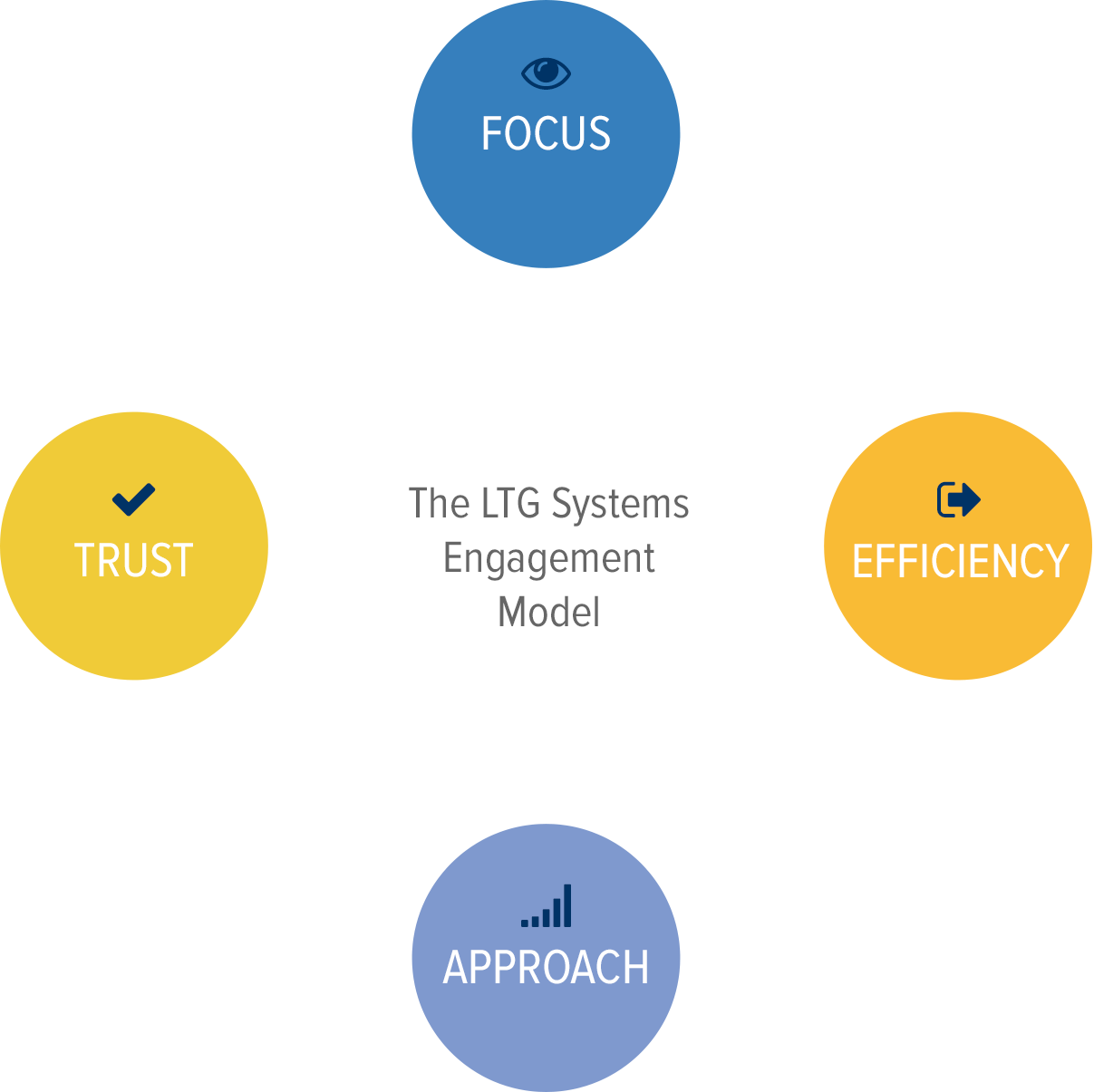 The LTG Systems Engagement Model